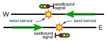 signals for dual track