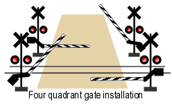 2 quadrant gates